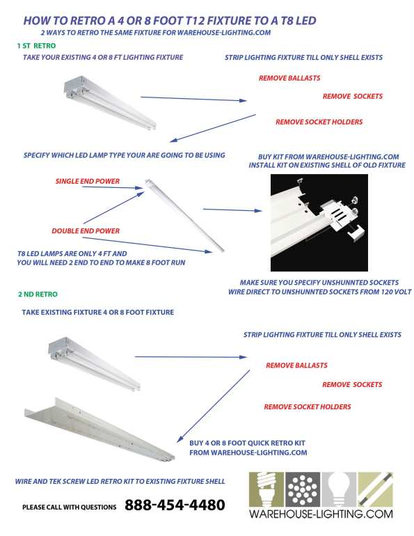 Info Graphic on how to convert T12 and T8's to LED strip Lights